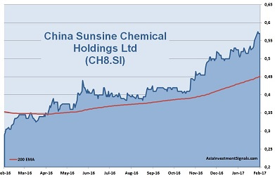 China Sunsine Chemical 1-Year Chart