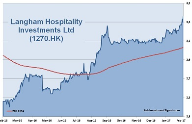 Langham Hospitality Investments 1-Year Chart