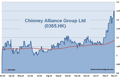 Chinney Alliance 1-Year Chart