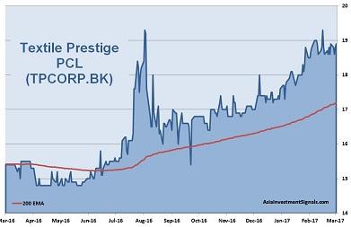 Textile Prestige 1-Year Chart