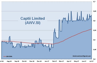 Captii 1-Year Chart