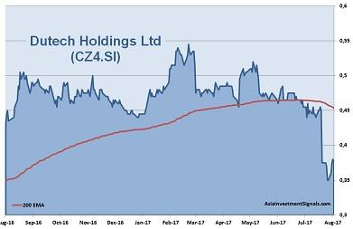 Dutech 1-Year Chart_2017
