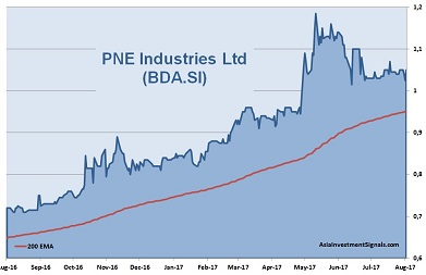 PNE Industries 1-Year Chart