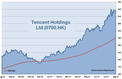 Tencent 1-Year Chart 2017