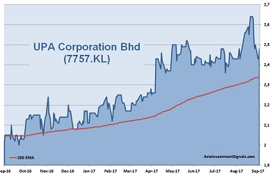 UPA Corporation 1-Year Chart
