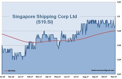 Singapore Shipping Corp 1-Year Chart