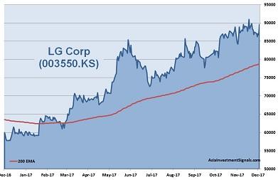 LG Corp 1-Year Chart 2017
