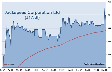 Jackspeed Corporation 1-Year Chart 2018