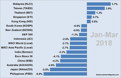 APAC Market Performance Jan-Mar 2018_40