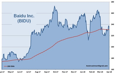 Baidu 1-Year Chart 2018