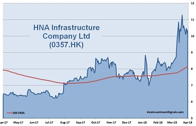 HNA Infrastructure Company 1-Year Chart 2018