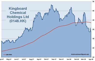 Kingboard Chemical 1-Year Chart 2018