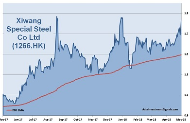 Xiwang Special Steel 1-Year Chart_2018