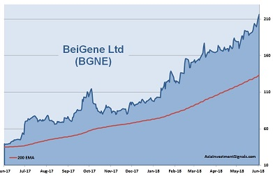 BeiGene 1-Year Chart_2018