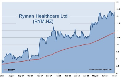 Ryman Healthcare 1-Year Chart_2018