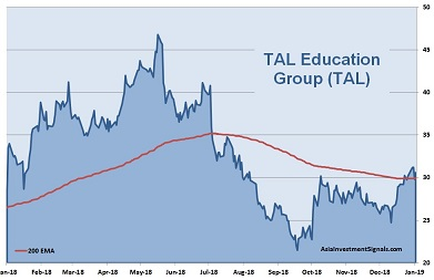TAL Education 1-Year Chart_2019