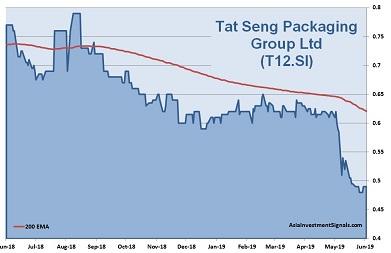 Tat Seng 1-Year Chart_2019