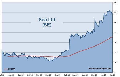 Sea Ltd 1-Year Chart_2019