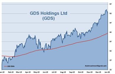 GDS 1-Year Chart_2020