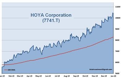 HOYA 1-Year Chart_2020
