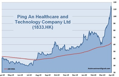 Ping An Healthcare 1-Year Chart_2020