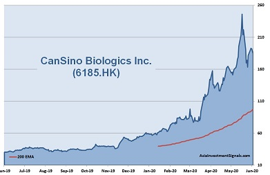 CanSino Biologics 1-Year Chart_2020