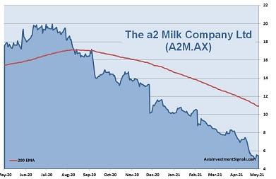 A2 Milk 1-Year Chart 2021