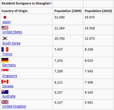 Population Characteristics - Shanghai - Asian MegaCity