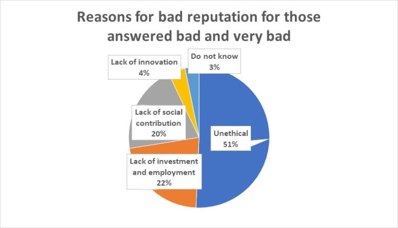 Reasons for bad reputation for companies in South Korea