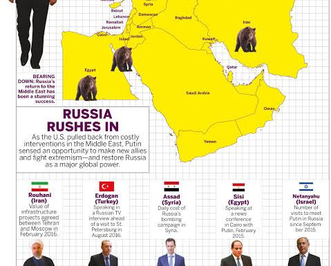 RUSSIA IN MIDDLE-EAST