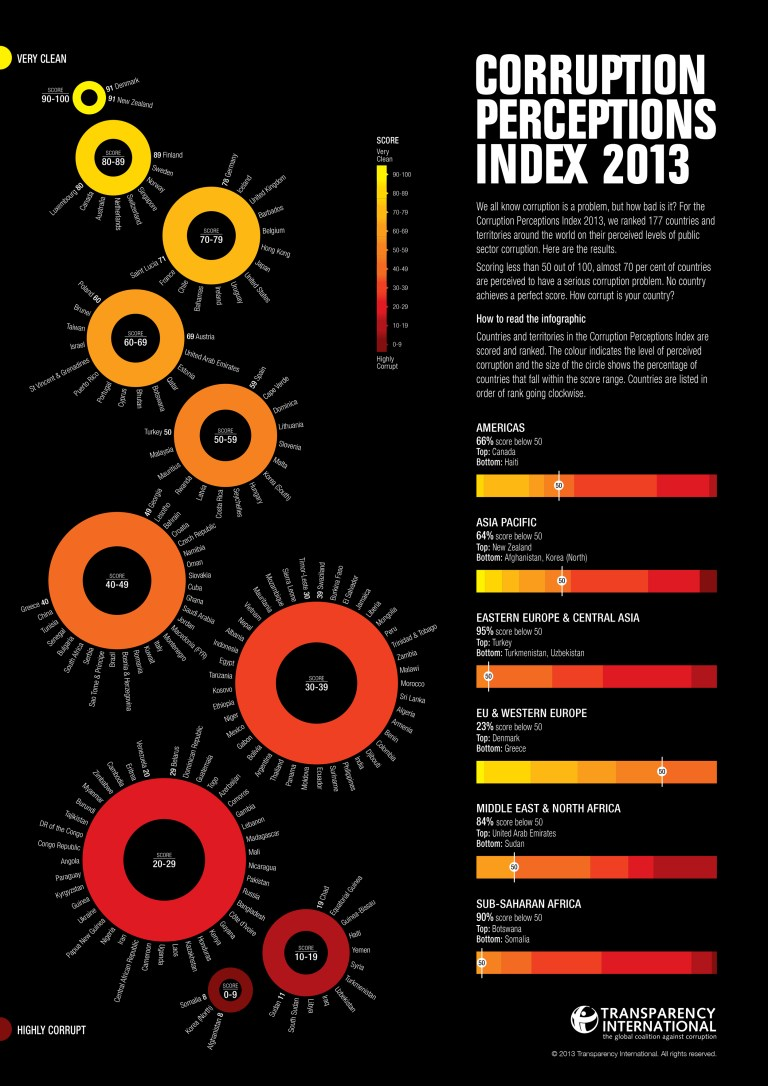 CPI2013_global-infographic_english_embargoed-3-Dec