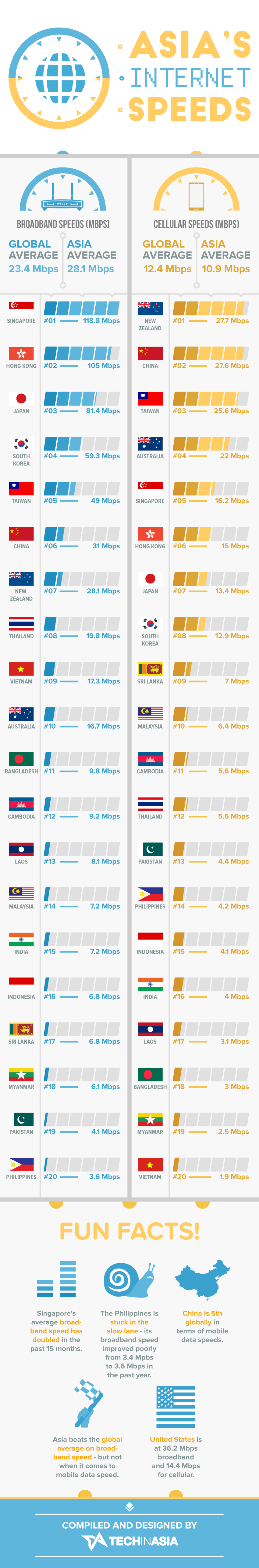 Asia-Internet-Speeds-for-broadband-and-mobile-data-June-2015-infographic