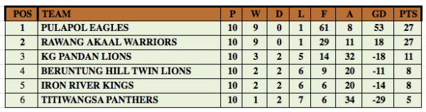 Final standing for Akaal Premier League 2015