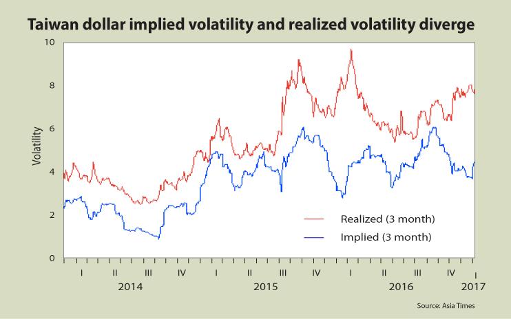 Taiwan-dollar-volatility-03