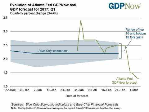 Source: Atlanta Fed