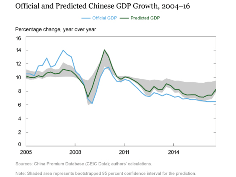 Predicted Chinese GDP from New York Fed economist analysis shows that official data may have been understating China's growth since 2012. Source: New York Fed, China Premium Database (CEIC Data)