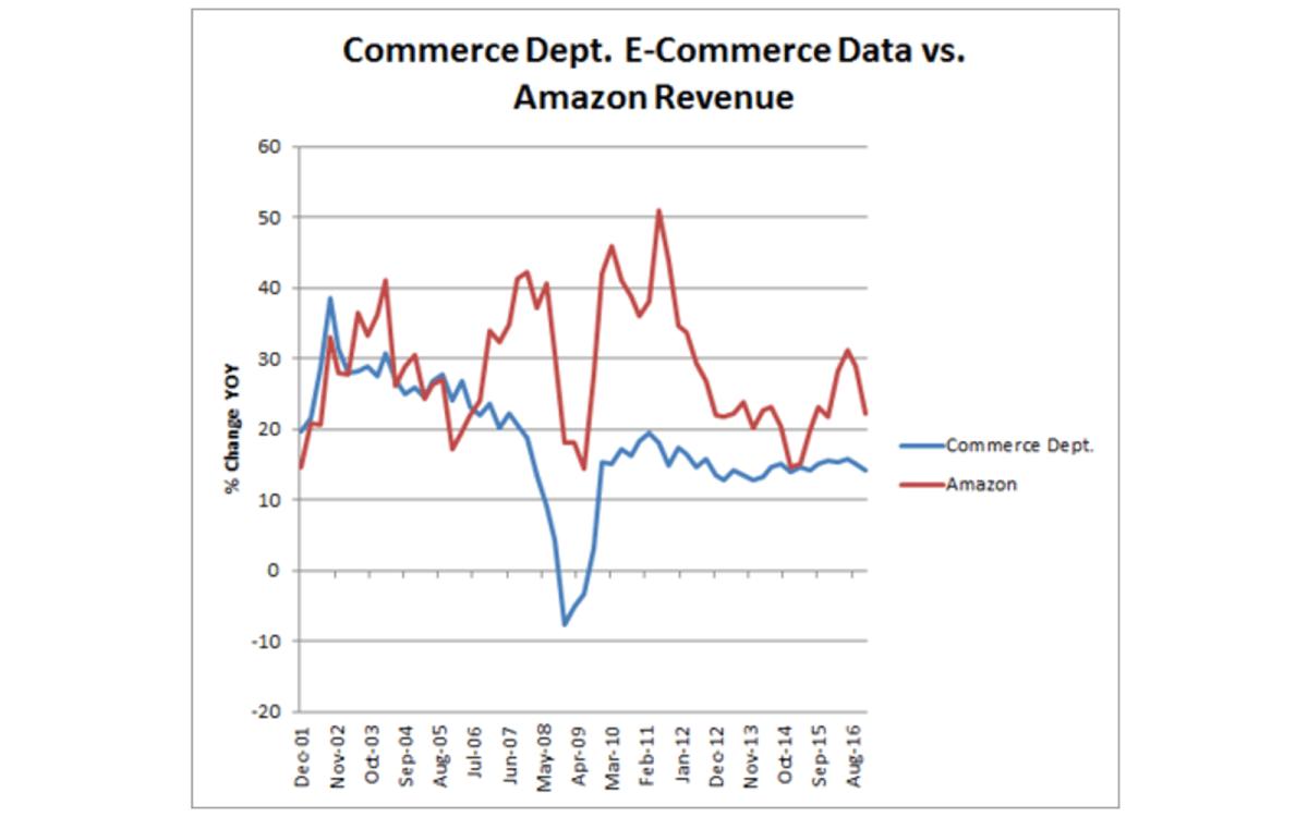 Source: US Commerce Department, Bloomberg