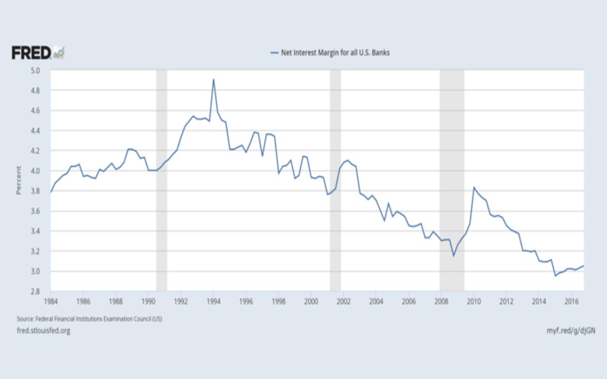 Net interest margins for all US banks. Source: Bloomberg