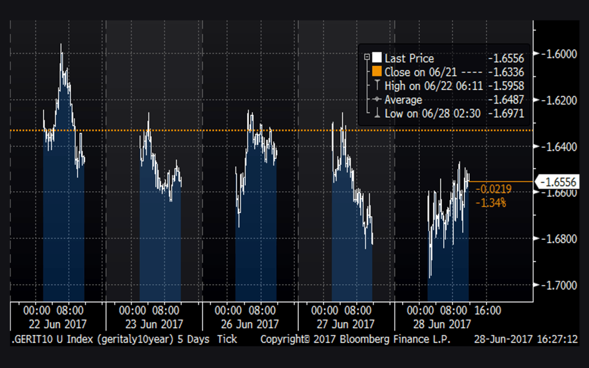 BTPS-Bunds a bit wider this week. Source: Bloomberg