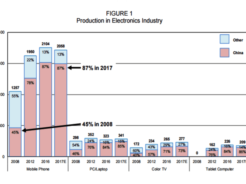Source: IBS Global Semiconductor Industry Report