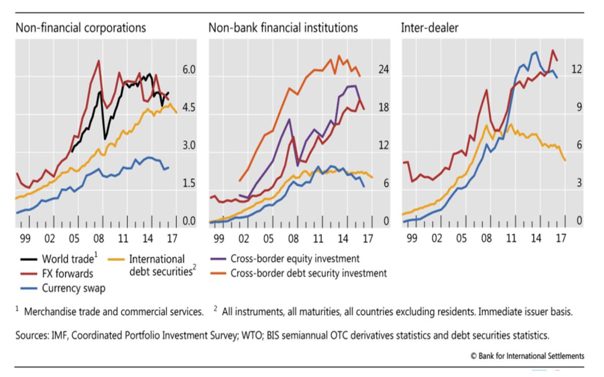 Source: IMF/Bank of International Settlements