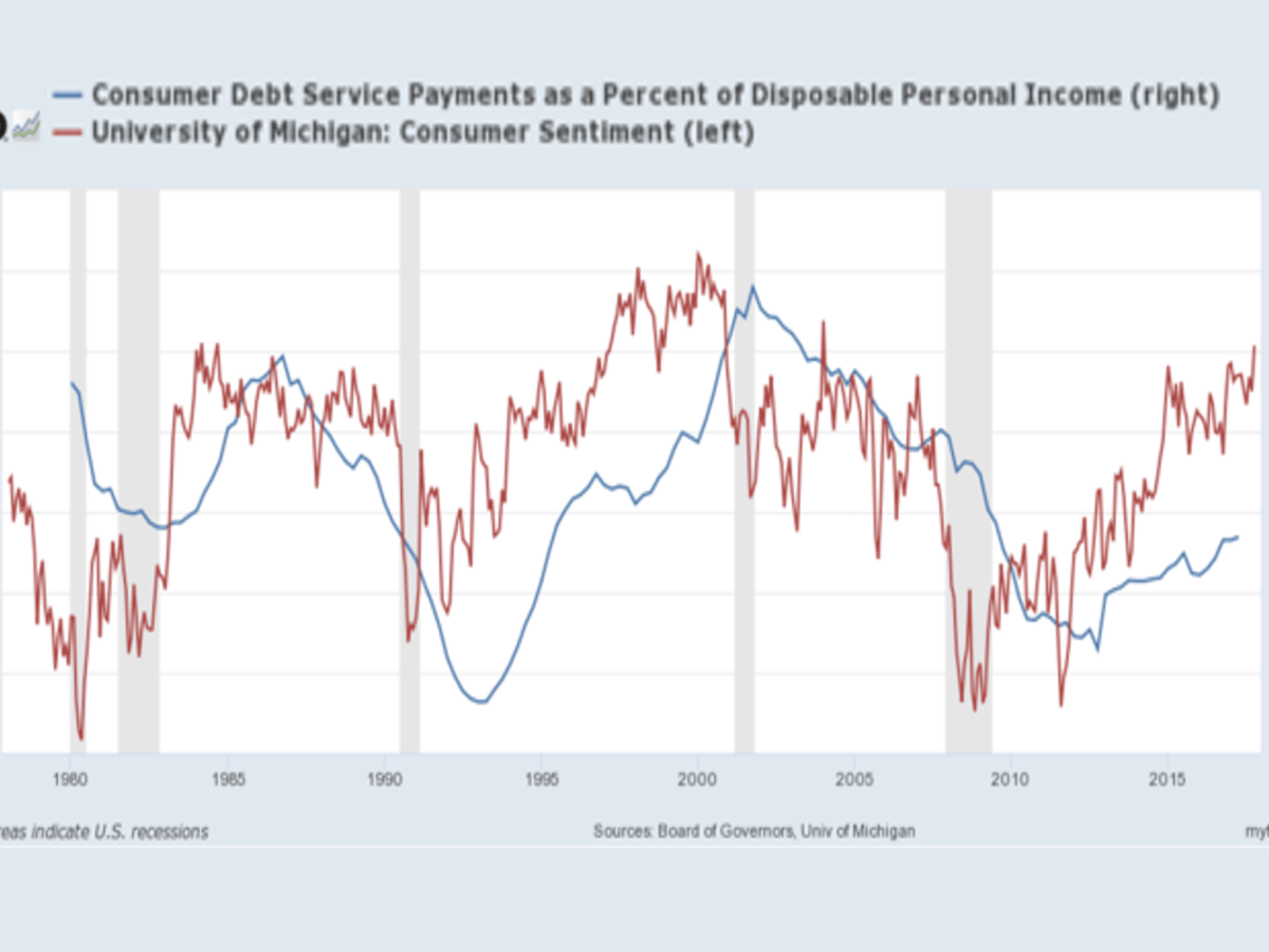 Source: Board of Governors, University of Michigan / St Louis Fed