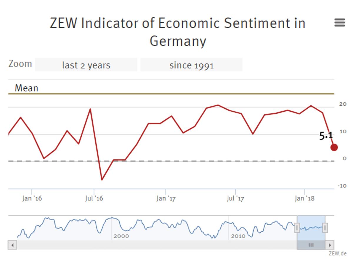 Source: Center for European Economic Research