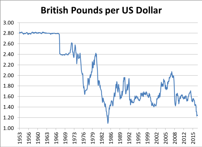 British pounds per dollar