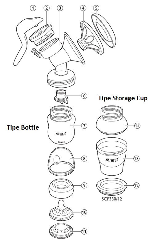 avent breast pump instructions pdf