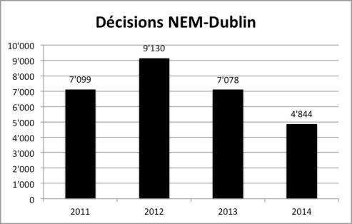 NEM-Dublin_2011-2014