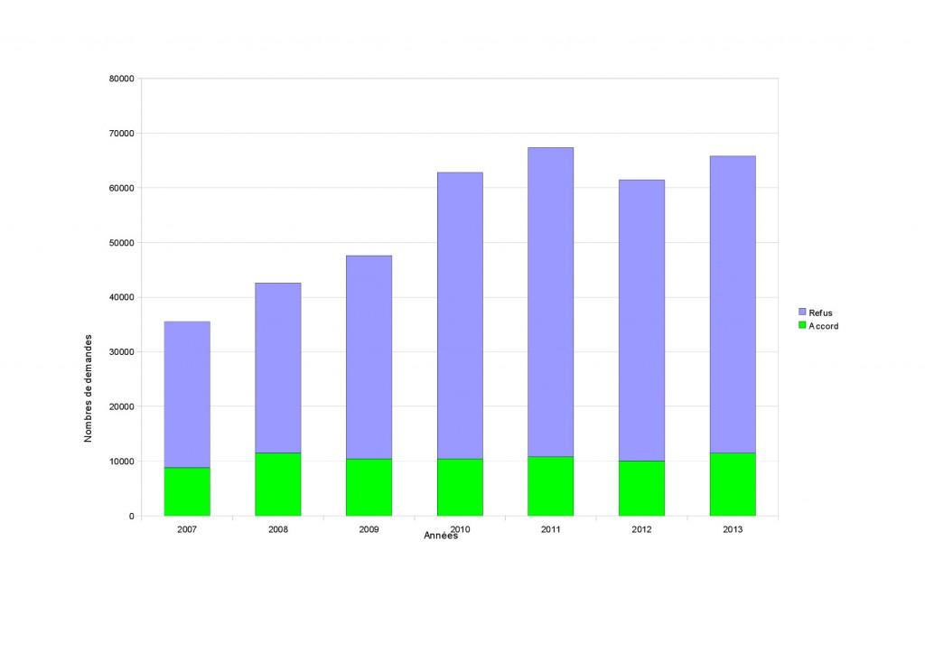 Figure 1. La demande d'asile et l'octroi du titres de réfugié en France, 2007-2013