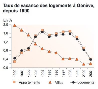 crise logement 1990