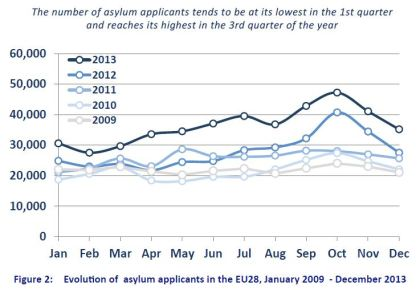 Source: EASO, Annual Report Situation of Asylum in the European Union 2013