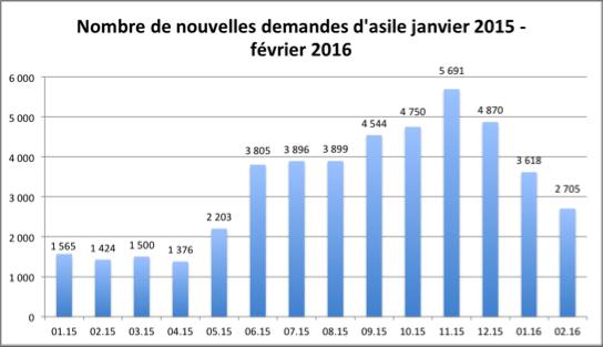 NllesDemandesAsile_2015-2016